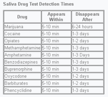 How To Pass A Mouth Swab Drug Test For Weed Family Medicine For America S Health